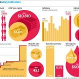 Venezuela-key-indicators--009