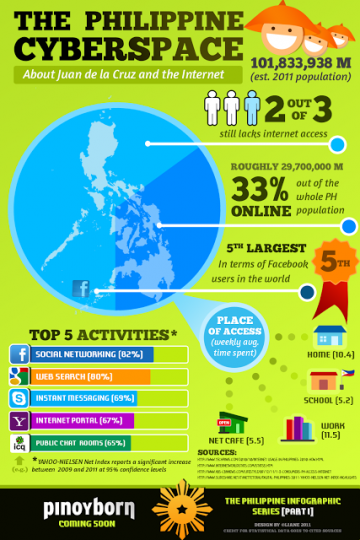 Philippine_internet_social_network_infographic