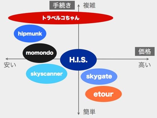 Air ticket websites7 matome