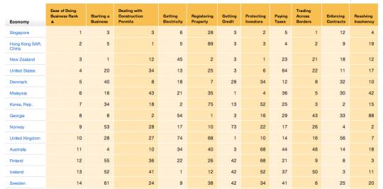Economy Rankings