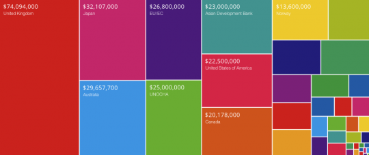 Foreign Aid Transparency Hub