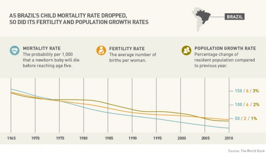 Myth3Info1_Brazil_Child_Mortality_MASTEREN_0122