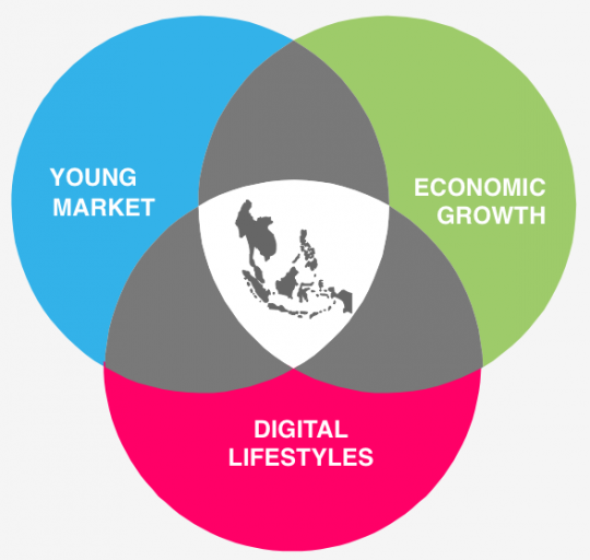 image-Southeast-Asia-digital-landscape-e-commerce