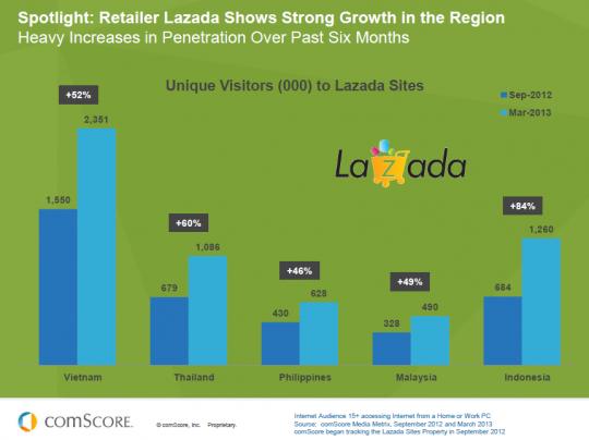lazada_growth_in_sea