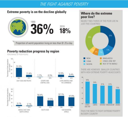 """世界の""""貧困層""""は確実に減少している!世界銀行がインフォ ..."""