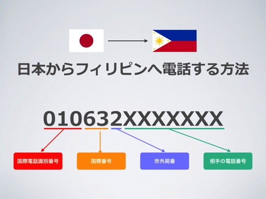 Call philippines from japan