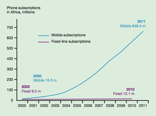 Phone subscribers africa