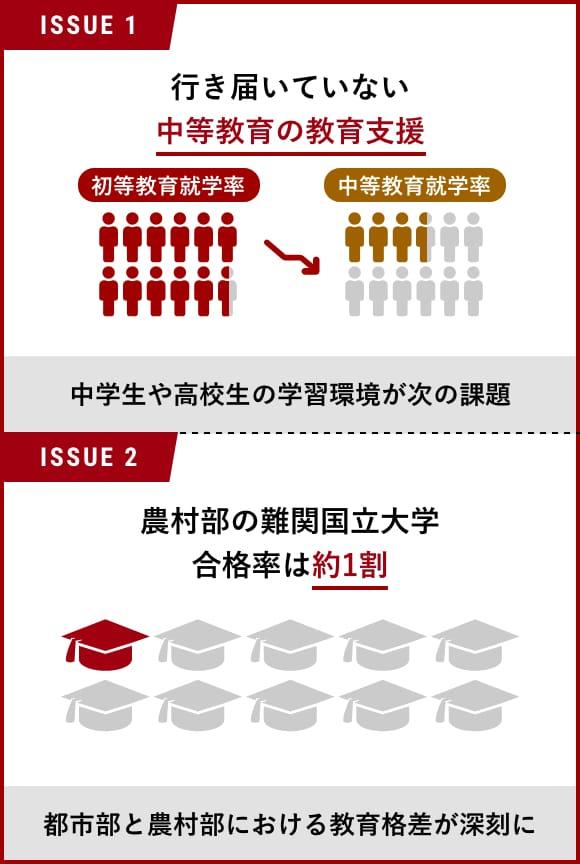 途上国の子どもの教育格差問題とは|特例認定NPO法人e-Education